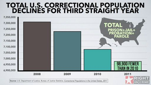 Total U.S. Correctional Population Declines for the Third Straight Year