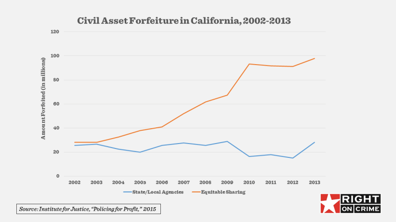 california-forfeiture
