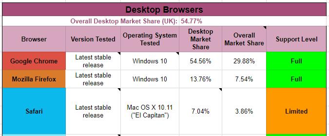 Example Browser Matrix