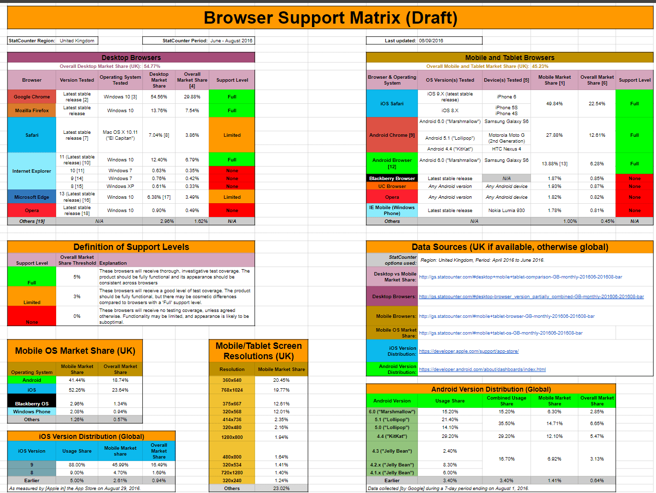 Browser Support Matrix