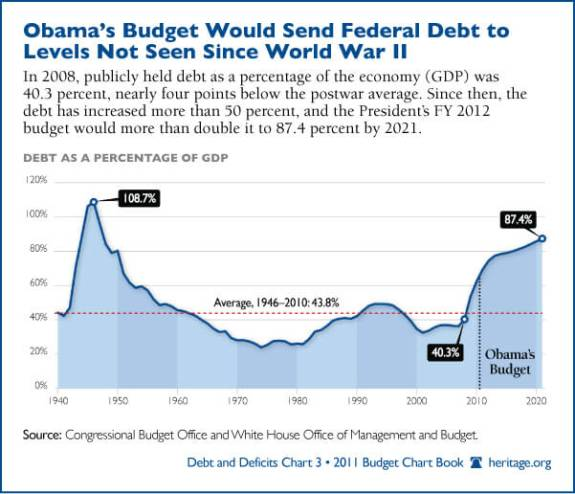 Obama_budgetchart1