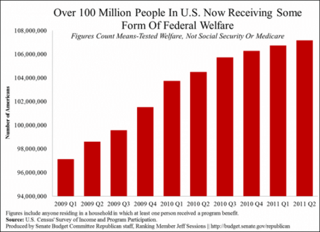 More-Than-100-Million-Americans-Are-On-Welfare-460x334