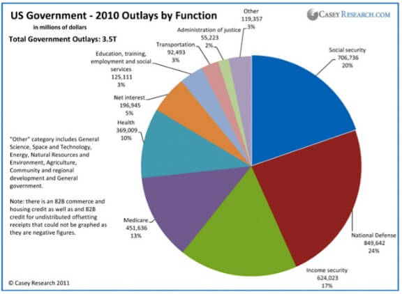 CaseyResearchChart_US_Government_Outlays