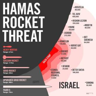 Hamas rocketrange