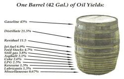 oil-yield