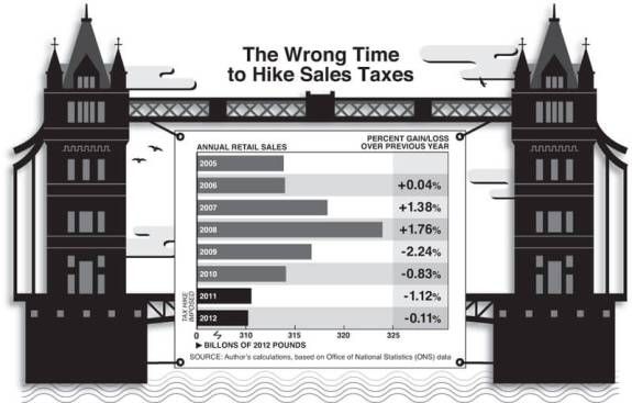 Wrong time to Hike Sales Taxes