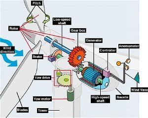 EERE illust large turbine