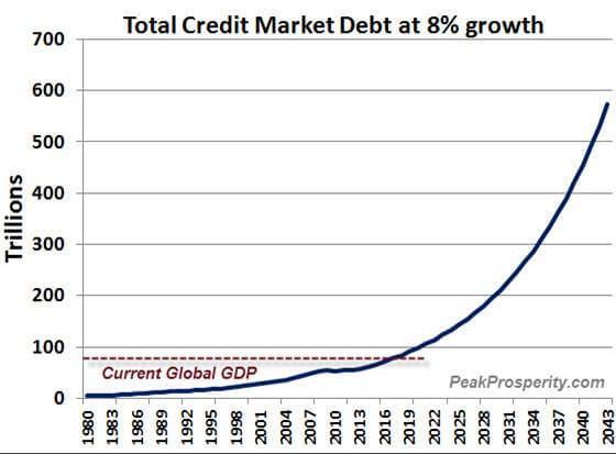 Total Credit Market Debt at 8 Percent Growth