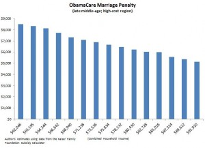 obamacare marriage penalty2-300x217