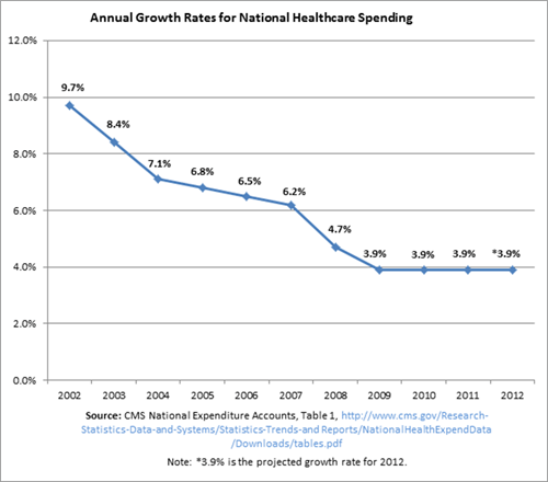 Annual Growth Rates for National Healthcare Spending