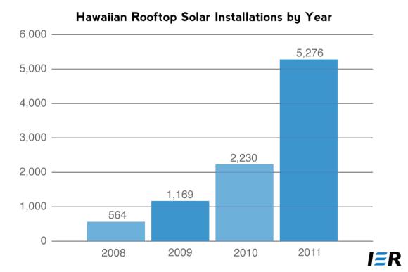 Hawaii-Solar