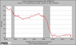 Employment-Population-Ratio-2014-425x255