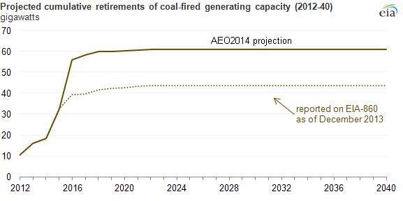 Coal-Plant-Retirements
