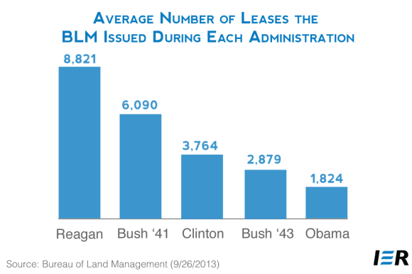 BLM Average Number of Leases Issued Under Past and Current Administrations