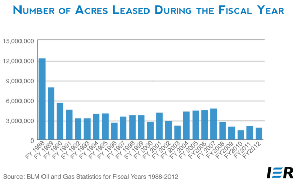 BLM Number of Acres Leased During Fiscal Years
