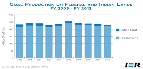 Coal-Production-Federal-and-Indian-Lands