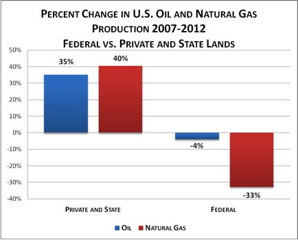 Oil-and-gas-on-federal-lands