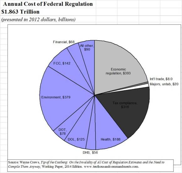 Annual Cost of Federal Regulation