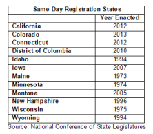 Same Day Voter Registration States