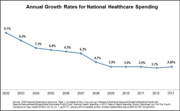 annual-growth-rates-national-healthcare-spending