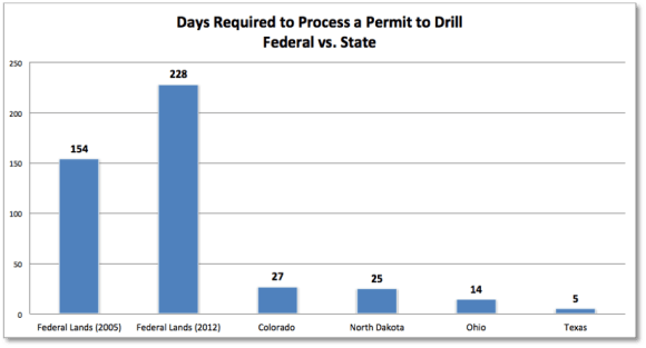 Permit-to-Drill-Chart