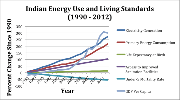 India-Energy-Use-Standard-of-Living