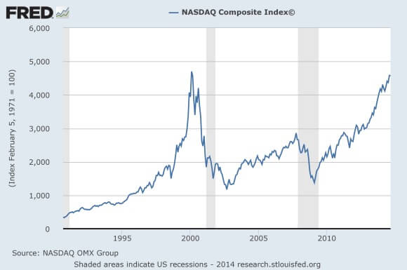NASDAQ-Chart