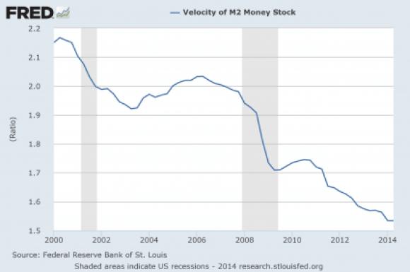10 Velocity-Of-Money-2014-425x282