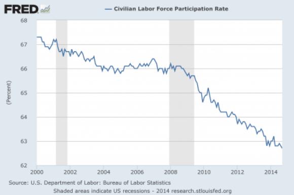 2 Labor-Force-Participation-Rate-2014-425x282