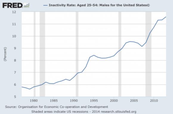 3 Inactivity-Rate-Men-2014-425x282