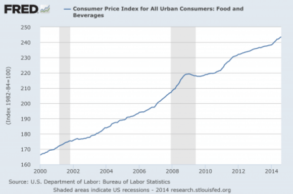 9 Food-Inflation-2014-425x282