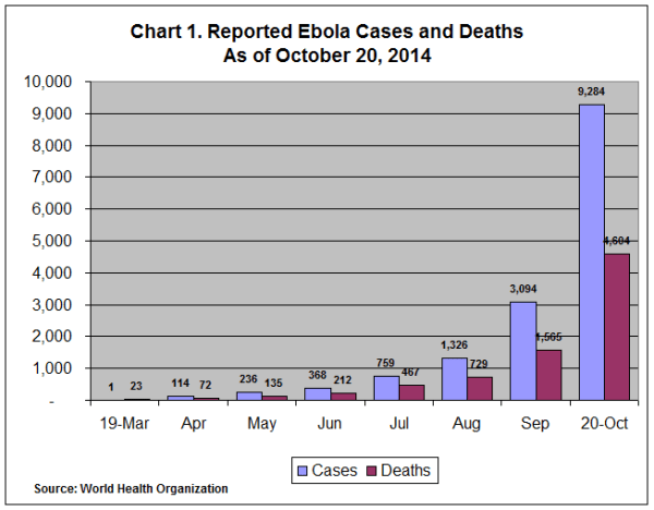 Graph 1 Reported Ebola Cases and Deaths as of October 20 2014
