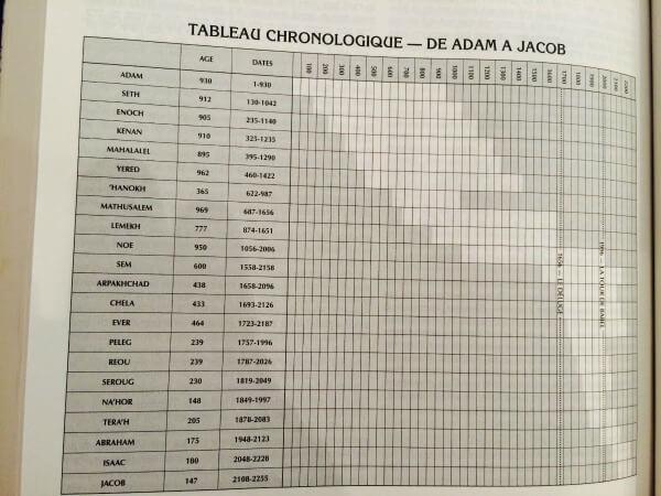 Tableau Chronologique De Adam A Jacob