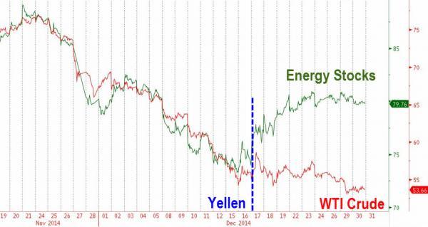 Energy-Stocks-Zero-Hedge