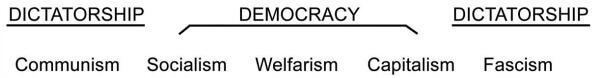 3 Dictatorship Democracy