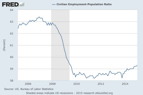 Employment-Population-Ratio-Since-2005