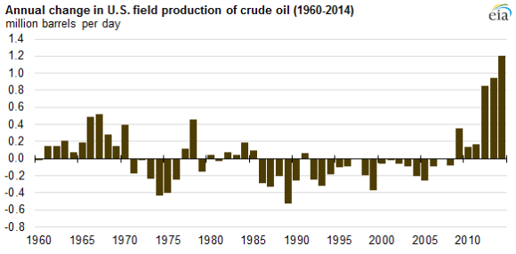 Annual Change US Oil
