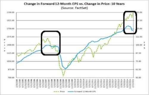 Change-In-12-Month-EPS