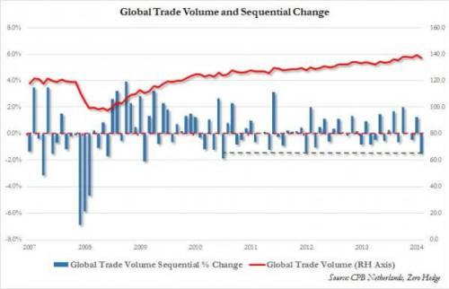 Global-Trade-Volume