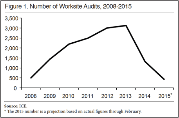 F1 Number of Worksite Audits 2008-2015