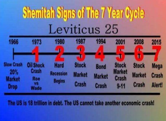 Shemitah-Signs-460x351