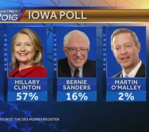 img-Poll-registers-O-Malley-at-2-in-presidential-race-395x350