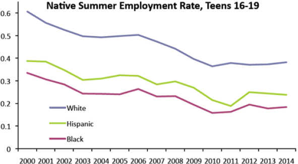 Native Summer Employment Rates