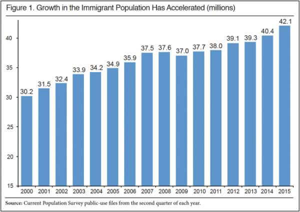 IMMIGRANT POPULATION INCREASED