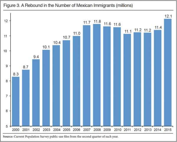 NUMBER OF MEXICAN IMMIGRANTS