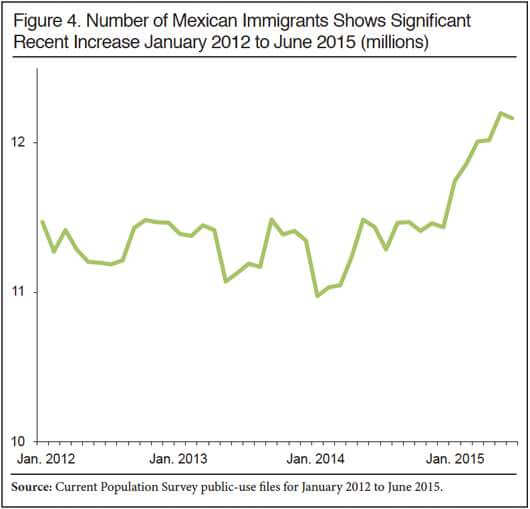7 NUMBER OF MEXICAN IMMIGRANTS ACCELERATING SIGNIFICANTLY