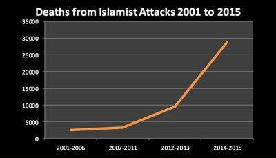Muslim attacks
