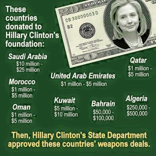 Countries Donated to Clinton Foundation