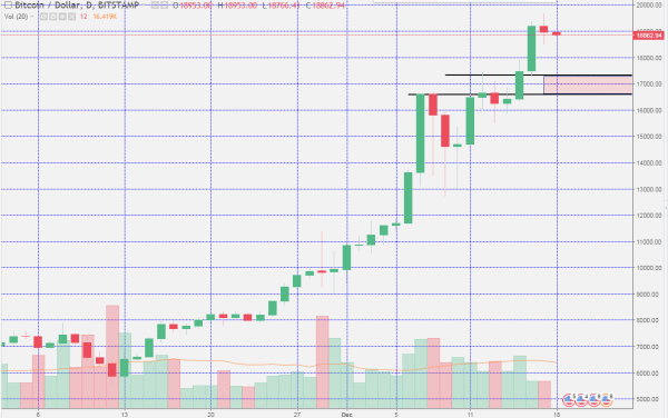 Sunday Night Bitcoin Charts - The Next Levels Of Support