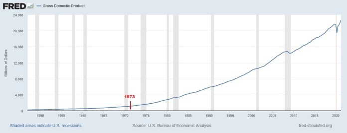 Gross Domestic Product August 2021